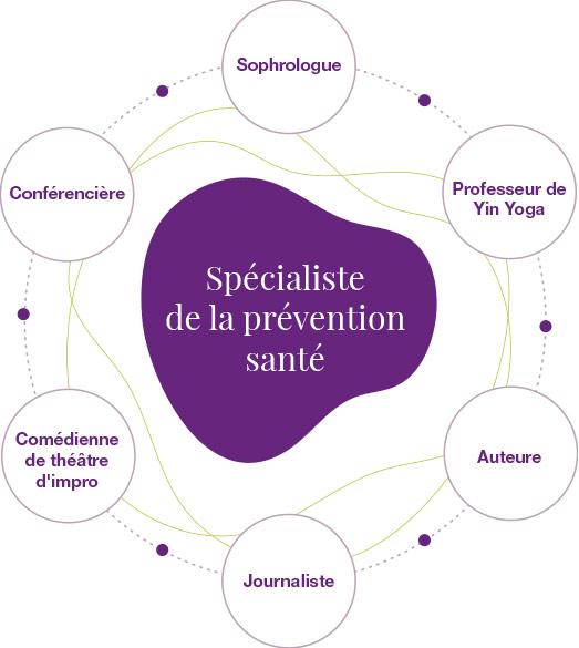 Spécialiste de la prévention santé
